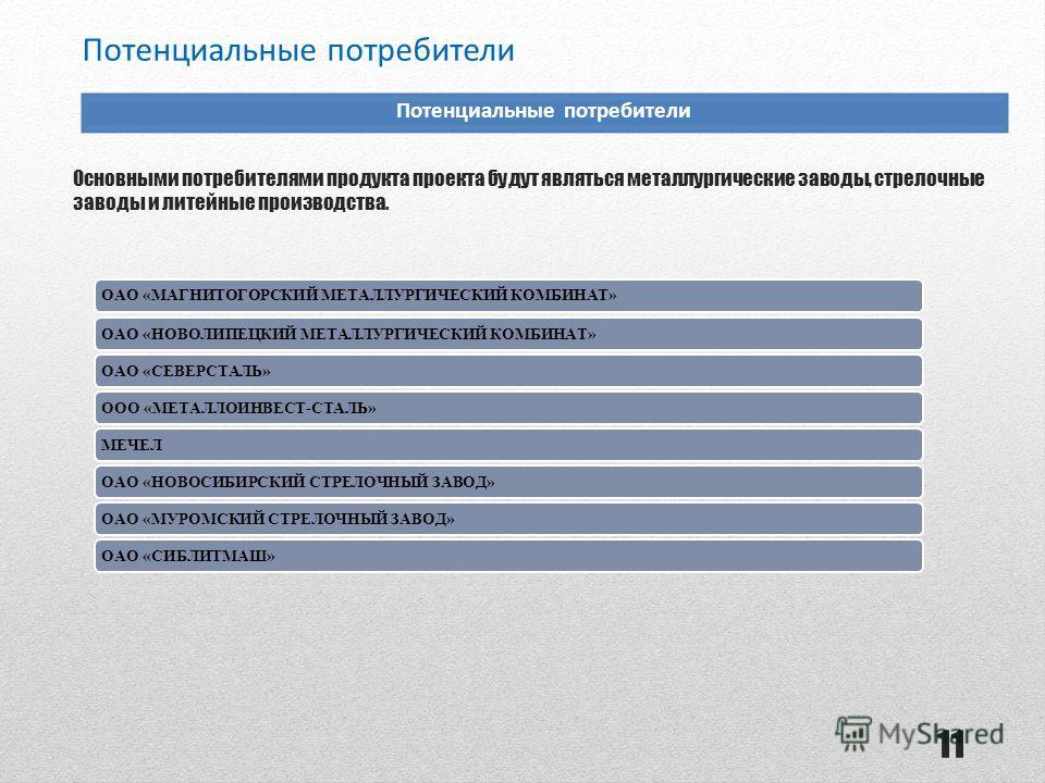 Потенциальные потребители ОАО «МАГНИТОГОРСКИЙ МЕТАЛЛУРГИЧЕСКИЙ КОМБИНАТ»ОАО «НОВОЛИПЕЦКИЙ МЕТАЛЛУРГИЧЕСКИЙ КОМБИНАТ»ОАО «СЕВЕРСТАЛЬ»ООО «МЕТАЛЛОИНВЕСТ-СТАЛЬ»МЕЧЕЛОАО «НОВОСИБИРСКИЙ СТРЕЛОЧНЫЙ ЗАВОД»ОАО «МУРОМСКИЙ СТРЕЛОЧНЫЙ ЗАВОД»ОАО «СИБЛИТМАШ» Осно