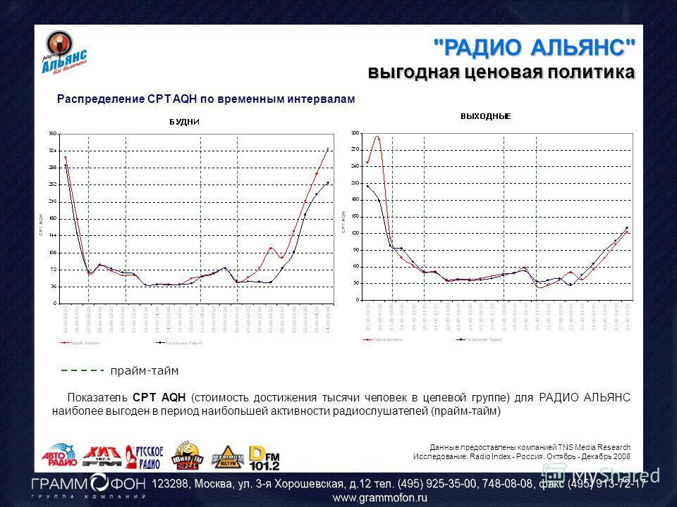 Распределение CPT AQH по временным интервалам прайм-тайм Показатель CPT AQH (стоимость достижения тысячи человек в целевой группе) для РАДИО АЛЬЯНС наиболее выгоден в период наибольшей активности радиослушателей (прайм-тайм)