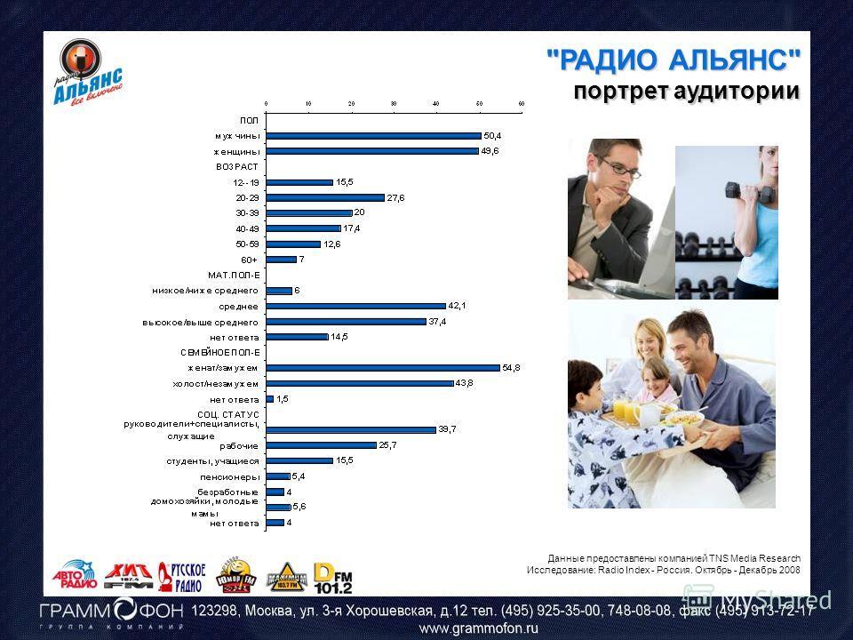 РАДИО АЛЬЯНС портрет аудитории Данные предоставлены компанией TNS Media Research Исследование: Radio Index - Россия. Октябрь - Декабрь 2008