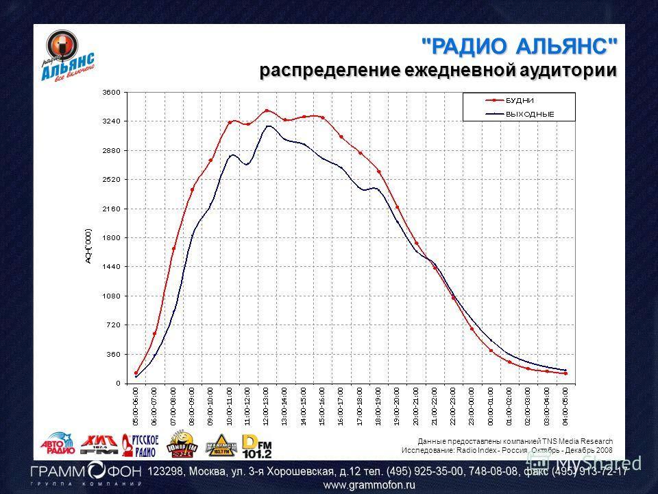 РАДИО АЛЬЯНС распределение ежедневной аудитории Данные предоставлены компанией TNS Media Research Исследование: Radio Index - Россия. Октябрь - Декабрь 2008