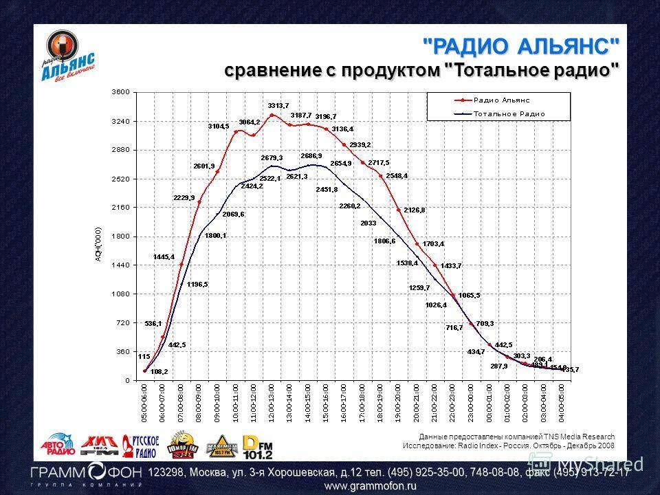 РАДИО АЛЬЯНС сравнение с продуктом Тотальное радио Данные предоставлены компанией TNS Media Research Исследование: Radio Index - Россия. Октябрь - Декабрь 2008