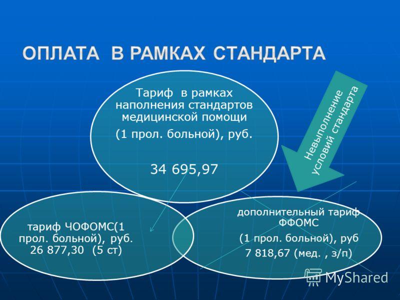 Тариф в рамках наполнения стандартов медицинской помощи (1 прол. больной), руб. 34 695,97 дополнительный тариф ФФОМС (1 прол. больной), руб 7 818,67 (мед., з/п) тариф ЧОФОМС(1 прол. больной), руб. 26 877,30 (5 ст) Невыполнение условий стандарта