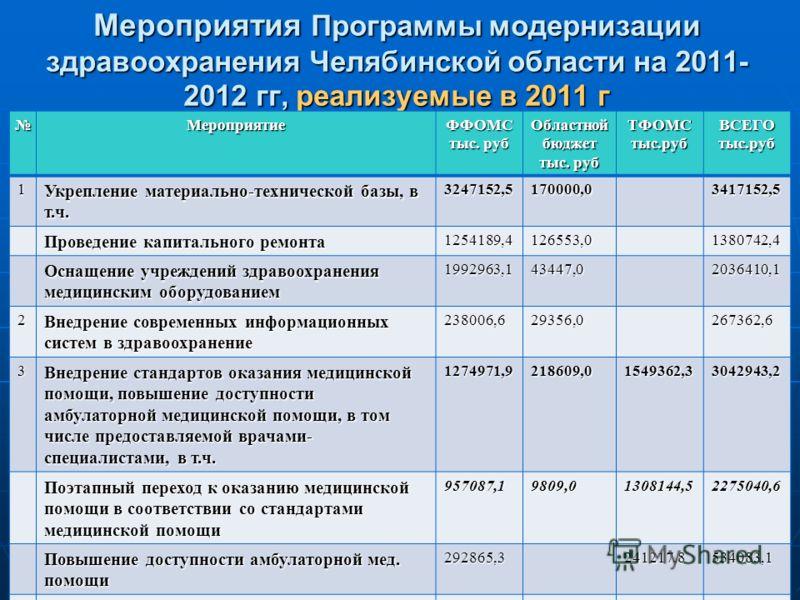 Мероприятия Программы модернизации здравоохранения Челябинской области на 2011- 2012 гг, реализуемые в 2011 г Мероприятие ФФОМС тыс. руб Областной бюджет тыс. руб ТФОМСтыс.рубВСЕГОтыс.руб 1 Укрепление материально-технической базы, в т.ч. 3247152,5170