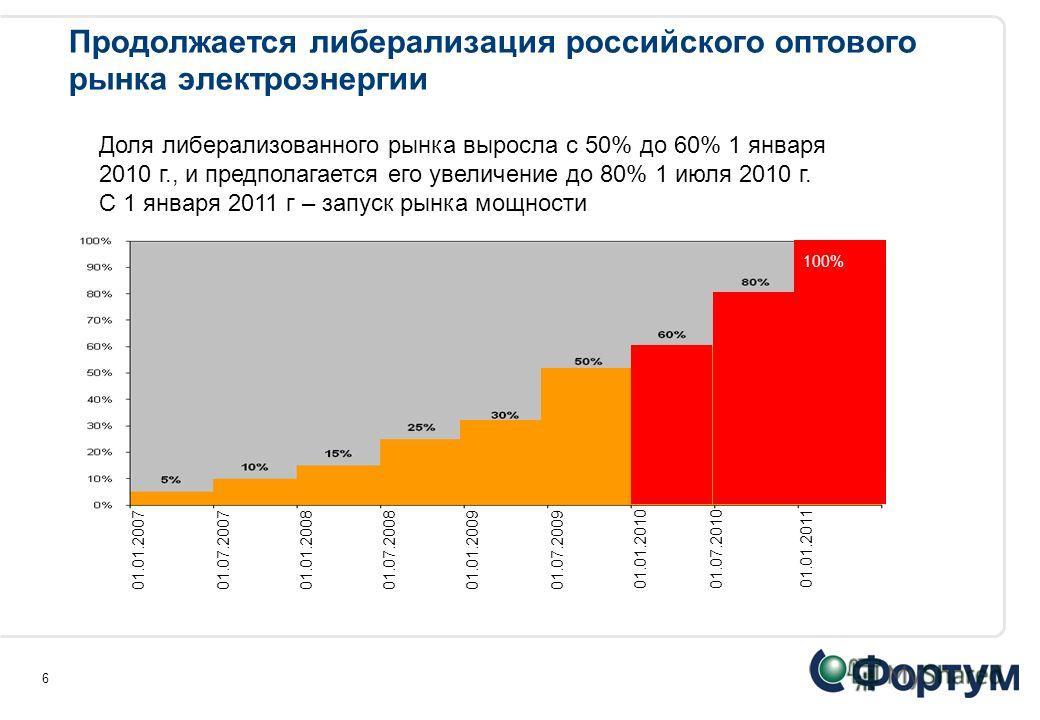 6 Продолжается либерализация российского оптового рынка электроэнергии 01.01.2007 01.07.200701.01.2008 01.07.2008 01.01.2009 01.07.2009 01.01.2010 01.07.201001.01.2011 100% Доля либерализованного рынка выросла с 50% до 60% 1 января 2010 г., и предпол