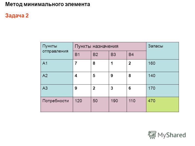 Пункты отправления Пункты назначения Запасы B1B2B3B4 A17812160 A24598140 A39236170 Потребности12050190110470 Метод минимального элемента Задача 2