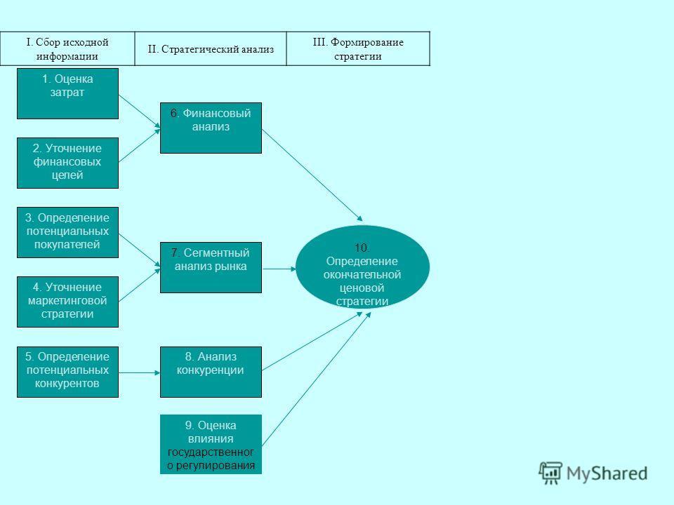 1. Оценка затрат 6. Финансовый анализ 7. Сегментный анализ рынка 9. Оценка влияния государственног о регулирования 8. Анализ конкуренции 4. Уточнение маркетинговой стратегии 2. Уточнение финансовых целей 5. Определение потенциальных конкурентов 3. Оп