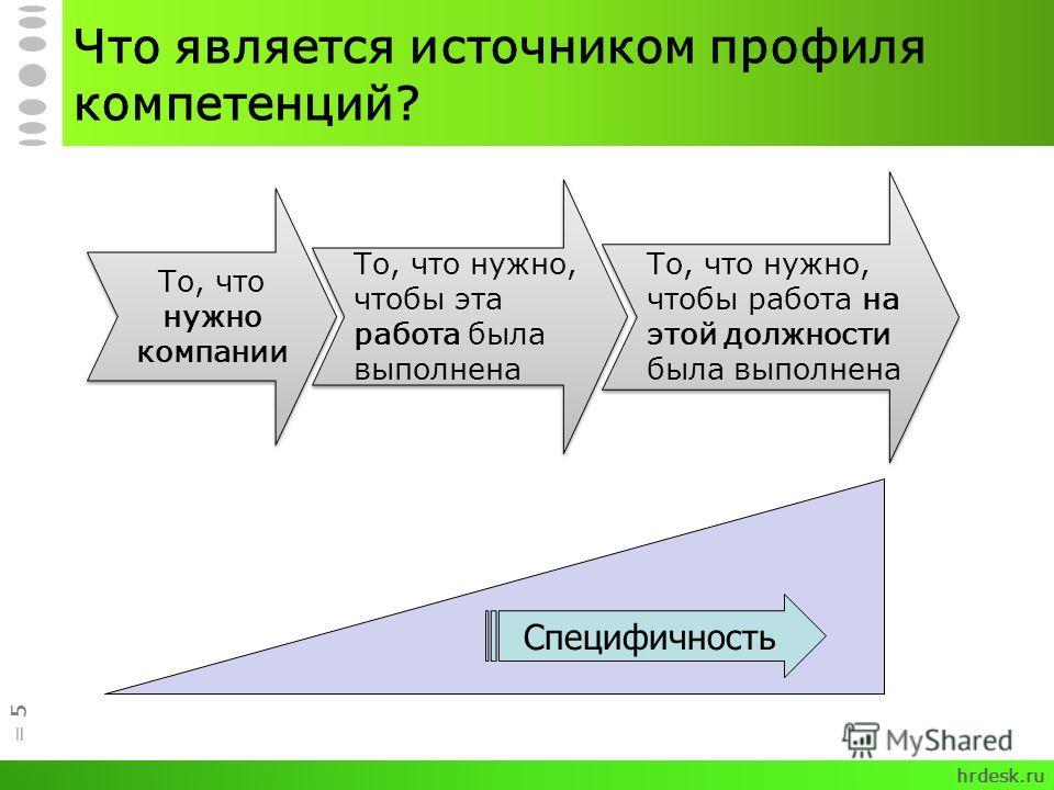 Что является источником профиля компетенций? = 5 То, что нужно компании То, что нужно, чтобы эта работа была выполнена То, что нужно, чтобы работа на этой должности была выполнена Специфичность hrdesk.ru