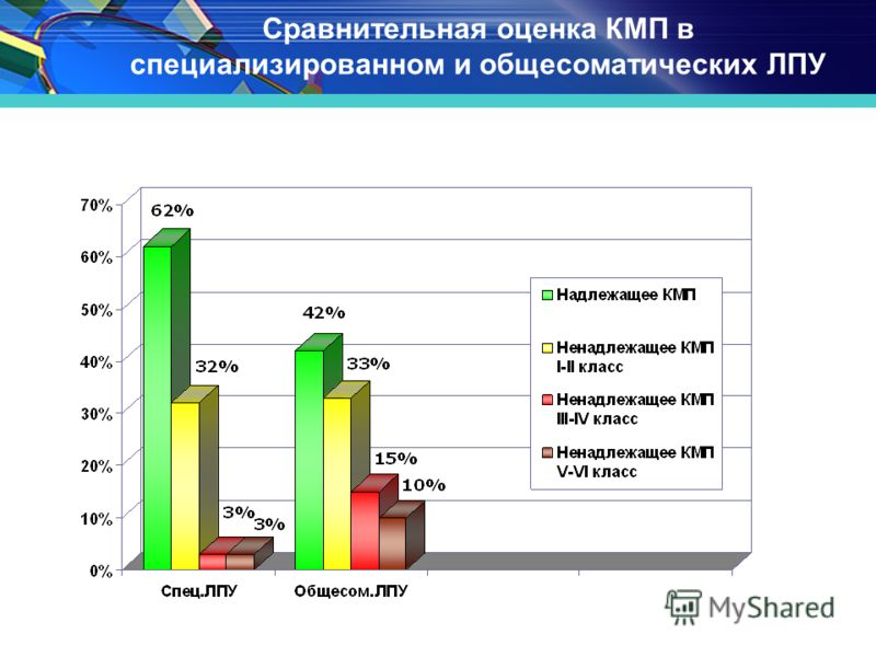 www.themegallery.com Сравнительная оценка КМП в специализированном и общесоматических ЛПУ