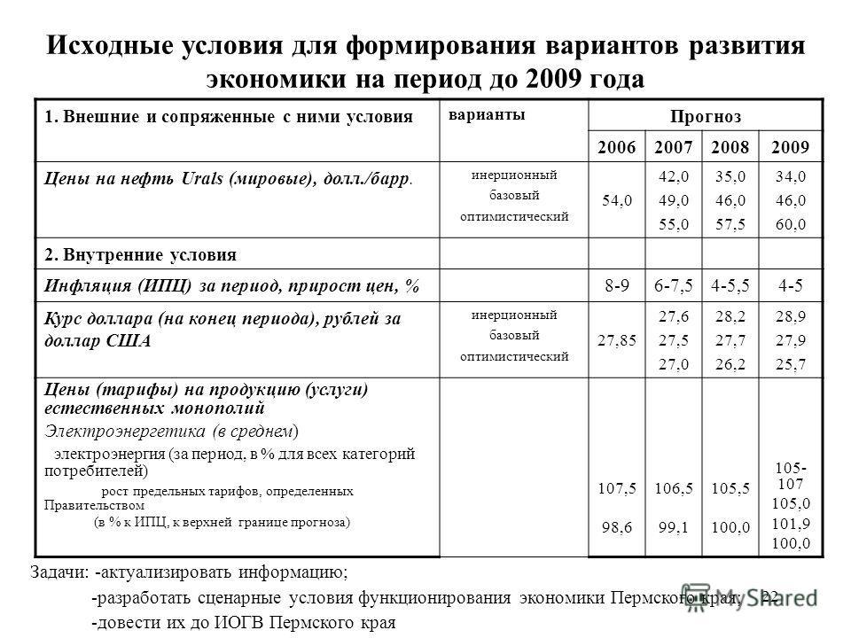 22 Исходные условия для формирования вариантов развития экономики на период до 2009 года 1. Внешние и сопряженные с ними условия варианты Прогноз 2006200720082009 Цены на нефть Urals (мировые), долл./барр. инерционный базовый оптимистический 54,0 42,