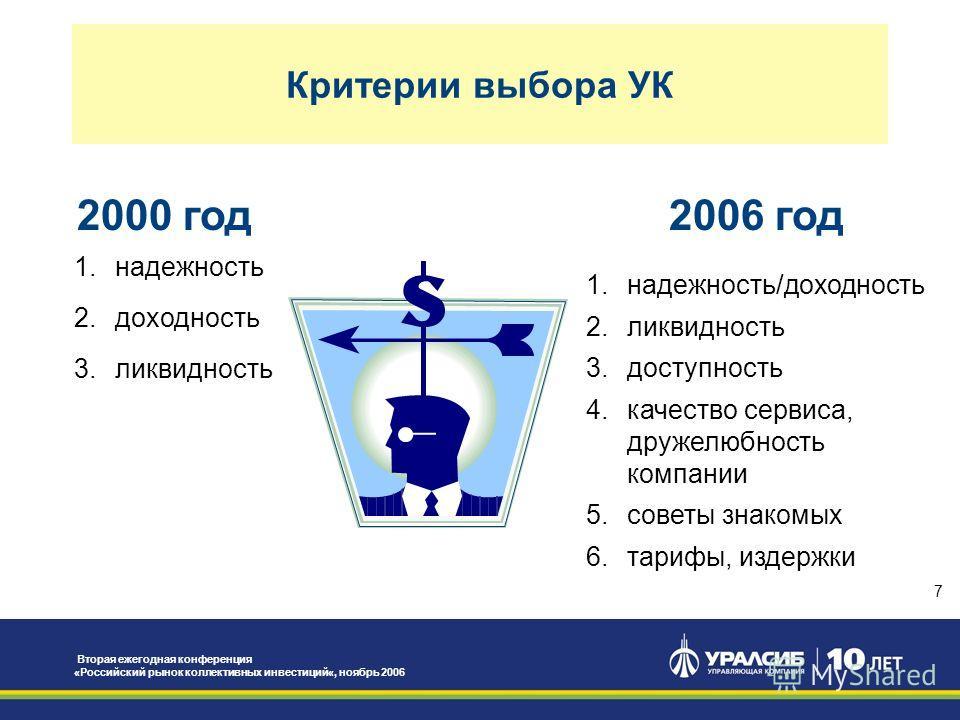 Вторая ежегодная конференция «Российский рынок коллективных инвестиций«, ноябрь 2006 7 Критерии выбора УК 2006 год 1.надежность/доходность 2.ликвидность 3.доступность 4.качество сервиса, дружелюбность компании 5.советы знакомых 6.тарифы, издержки 200