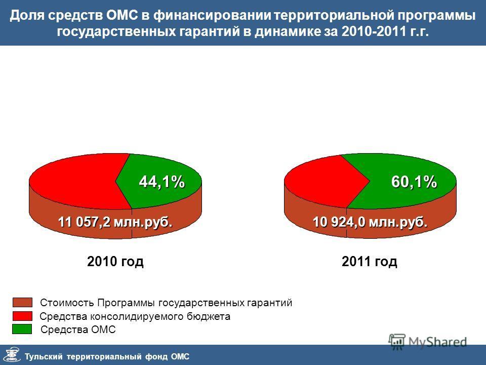 Тульский территориальный фонд ОМС Доля средств ОМС в финансировании территориальной программы государственных гарантий в динамике за 2010-2011 г.г. 2010 год 11 057,2 млн.руб. 44,1%60,1% 10 924,0 млн.руб. 2011 год Стоимость Программы государственных г