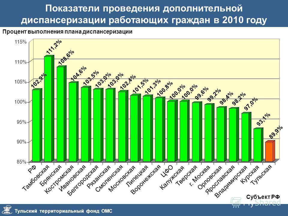 Тульский территориальный фонд ОМС Показатели проведения дополнительной диспансеризации работающих граждан в 2010 году Процент выполнения плана диспансеризации Субъект РФ 102,4% 101,5% 101,3% 100,8% 100,0% 99,6% 99,2% 98,4% 98,2% 97,0% 93,1% 89,9% 85%