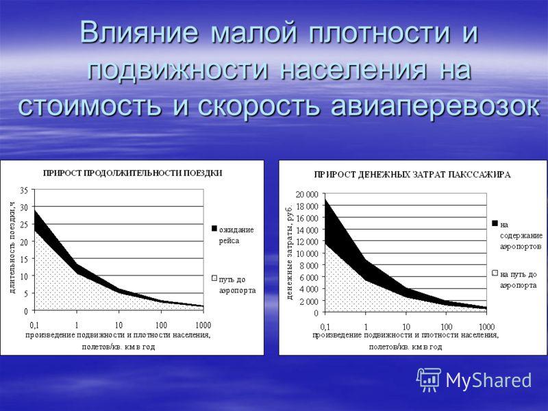 Влияние малой плотности и подвижности населения на стоимость и скорость авиаперевозок