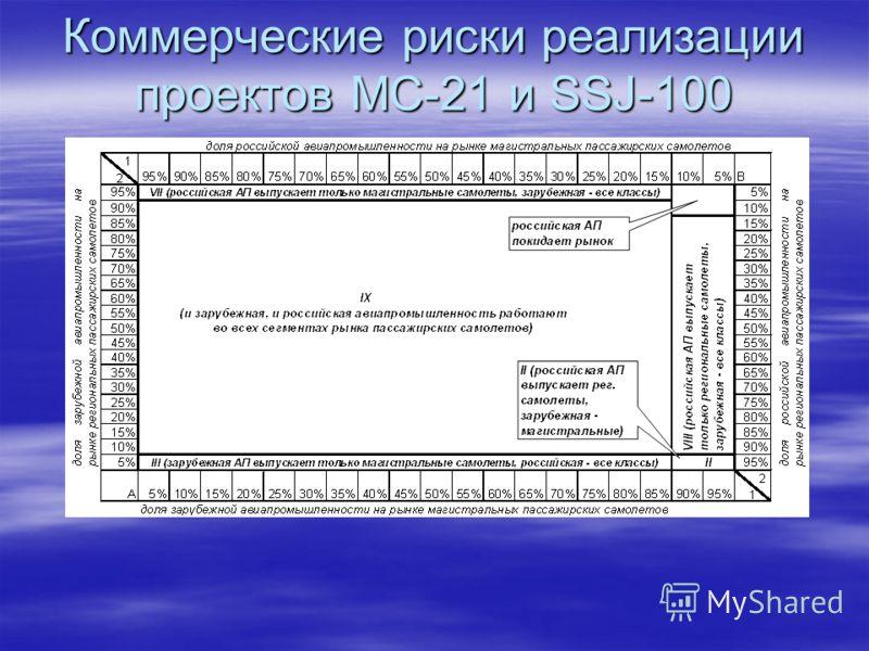 Коммерческие риски реализации проектов МС-21 и SSJ-100