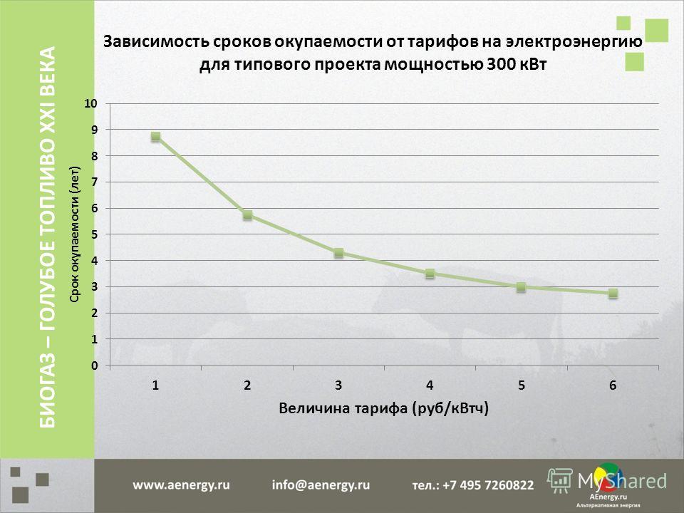 Зависимость сроков окупаемости от тарифов на электроэнергию для типового проекта мощностью 300 кВт БИОГАЗ – ГОЛУБОЕ ТОПЛИВО XXI ВЕКА