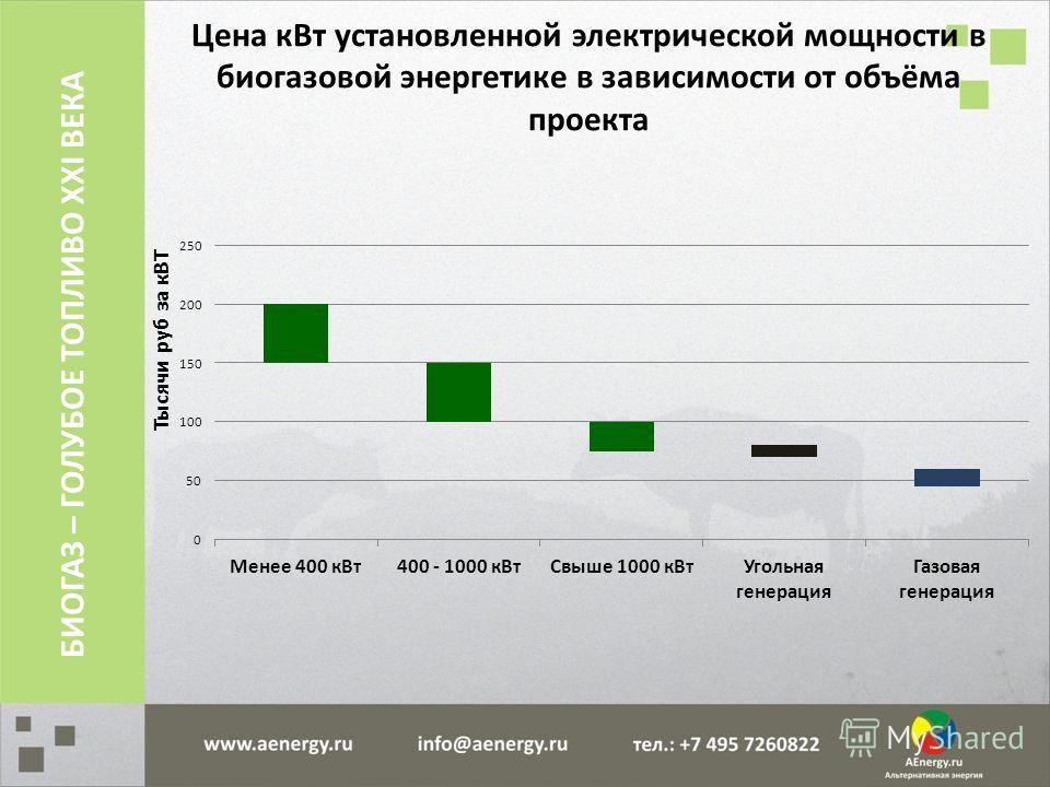 Цена кВт установленной электрической мощности в биогазовой энергетике в зависимости от объёма проекта БИОГАЗ – ГОЛУБОЕ ТОПЛИВО XXI ВЕКА