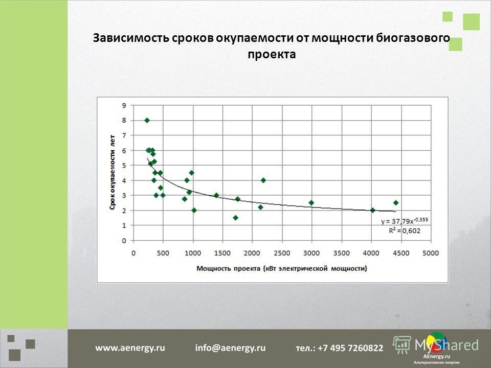 Зависимость сроков окупаемости от мощности биогазового проекта