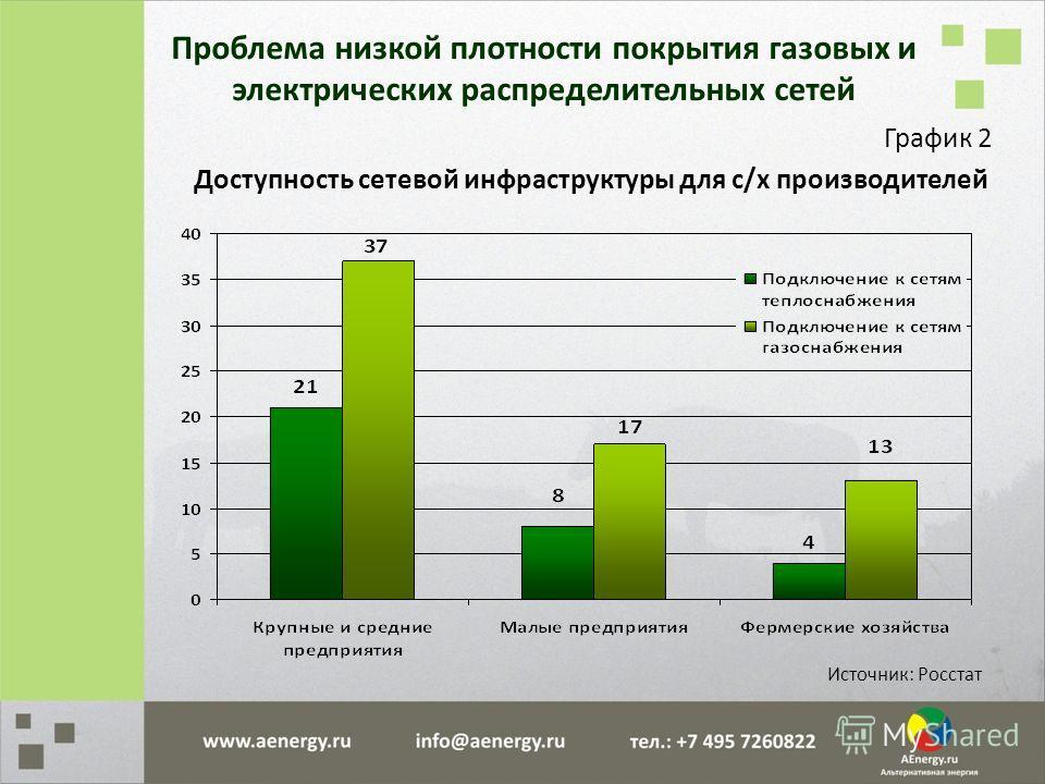 График 2 Доступность сетевой инфраструктуры для с/х производителей Источник: Росстат Проблема низкой плотности покрытия газовых и электрических распределительных сетей