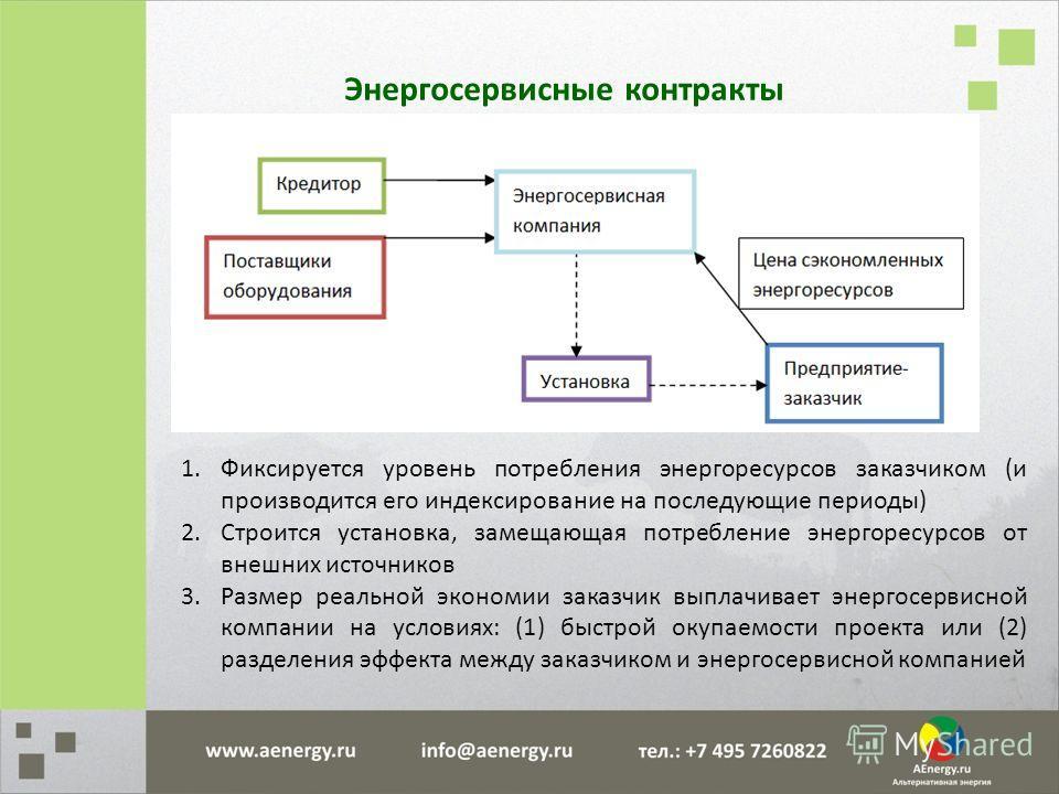 Энергосервисные контракты 1.Фиксируется уровень потребления энергоресурсов заказчиком (и производится его индексирование на последующие периоды) 2.Строится установка, замещающая потребление энергоресурсов от внешних источников 3.Размер реальной эконо