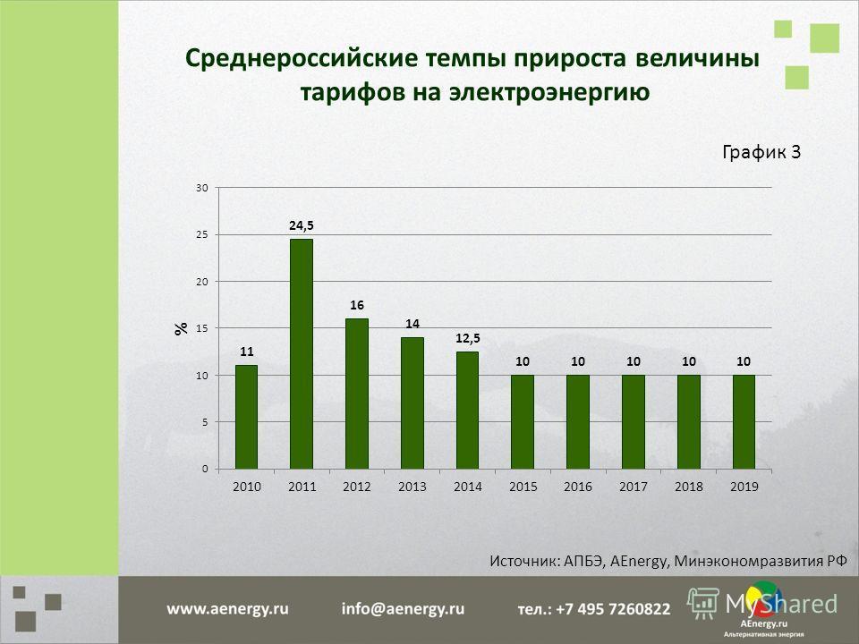 Среднероссийские темпы прироста величины тарифов на электроэнергию График 3 Источник: АПБЭ, AEnergy, Минэкономразвития РФ