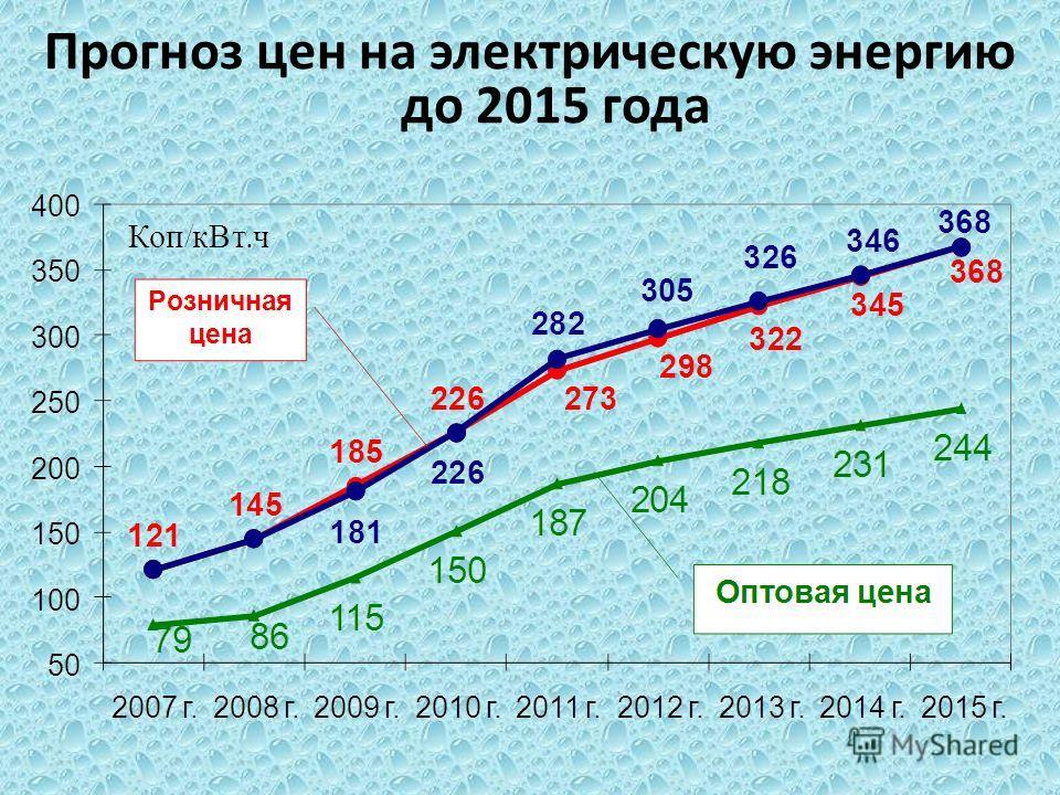 Прогноз цен на электрическую энергию до 2015 года