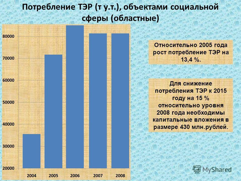 Потребление ТЭР (т у.т.), объектами социальной сферы (областные) Относительно 2005 года рост потребление ТЭР на 13,4 %. Для снижение потребления ТЭР к 2015 году на 15 % относительно уровня 2008 года необходимы капитальные вложения в размере 430 млн.р