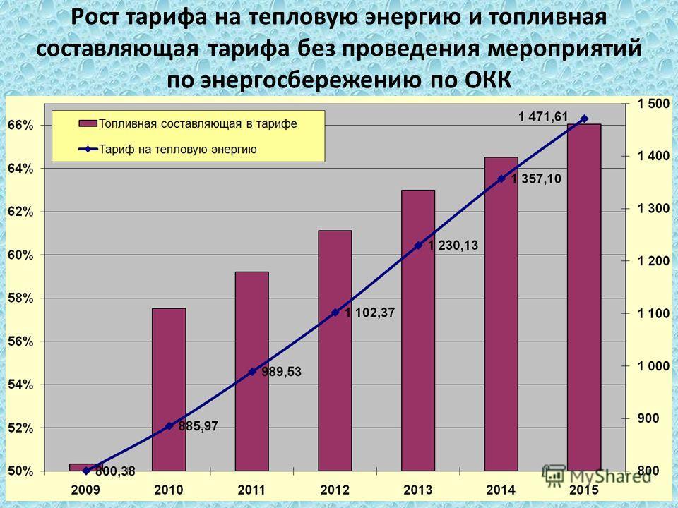 Рост тарифа на тепловую энергию и топливная составляющая тарифа без проведения мероприятий по энергосбережению по ОКК