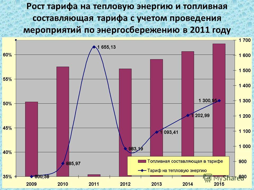 Рост тарифа на тепловую энергию и топливная составляющая тарифа с учетом проведения мероприятий по энергосбережению в 2011 году