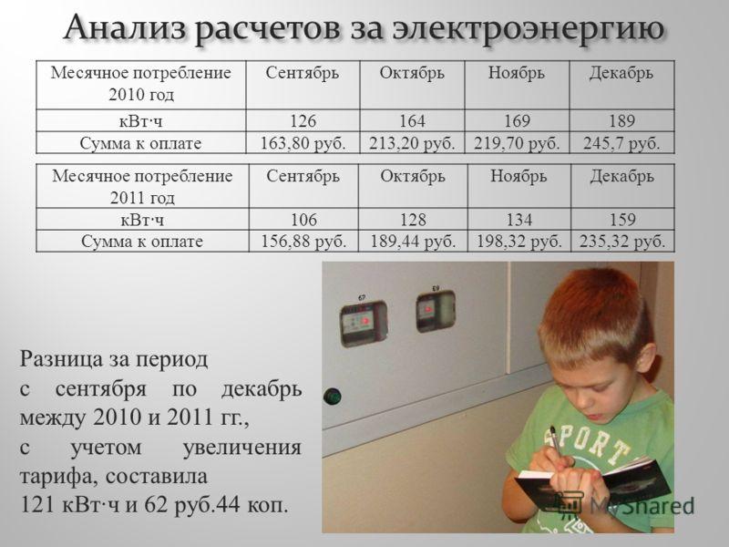 Месячное потребление 2011 год СентябрьОктябрьНоябрьДекабрь кВт·ч106128134159 Сумма к оплате156,88 руб.189,44 руб.198,32 руб.235,32 руб. Анализ расчетов за электроэнергию Месячное потребление 2010 год СентябрьОктябрьНоябрьДекабрь кВт·ч126164169189 Сум