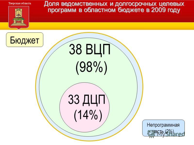 29 Администрация Тверской области Тверская область Доля ведомственных и долгосрочных целевых программ в областном бюджете в 2009 году Бюджет 38 ВЦП (98%) 33 ДЦП (14%) Непрограммная часть (2%)