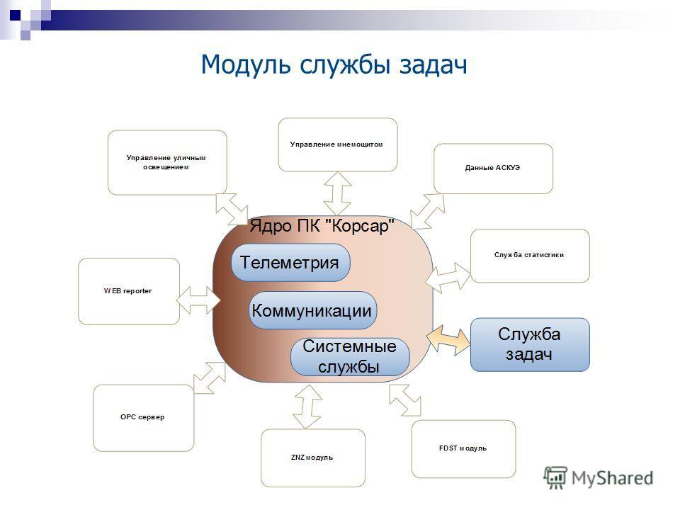 Модуль службы задач