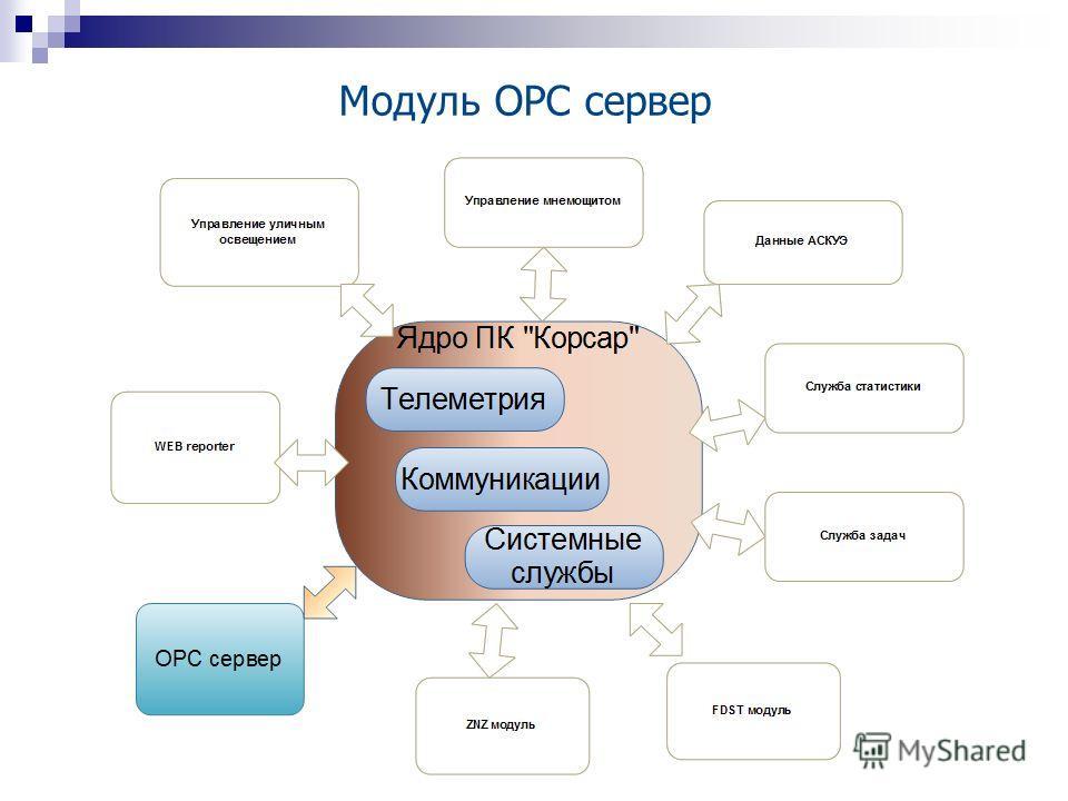Модуль OPC сервер