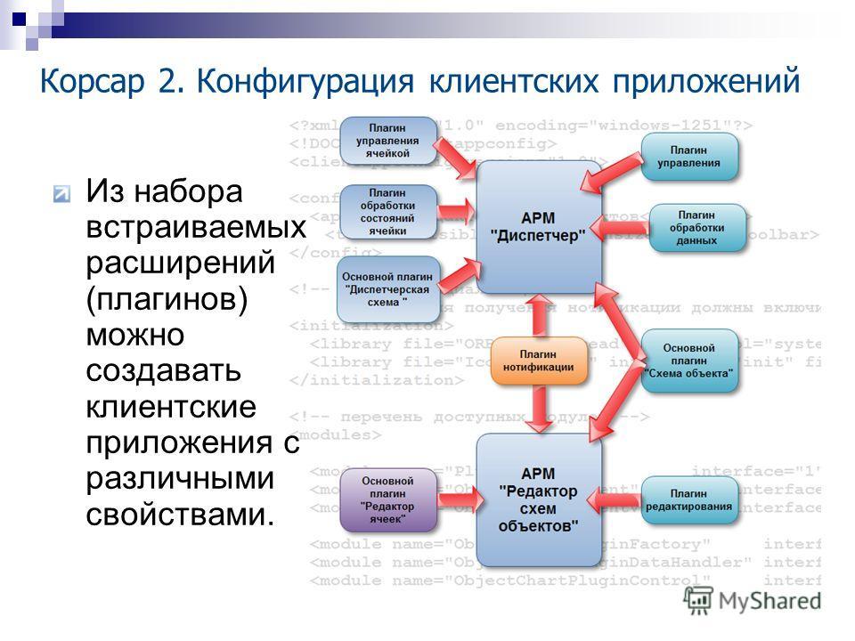 Корсар 2. Конфигурация клиентских приложений Из набора встраиваемых расширений (плагинов) можно создавать клиентские приложения с различными свойствами.