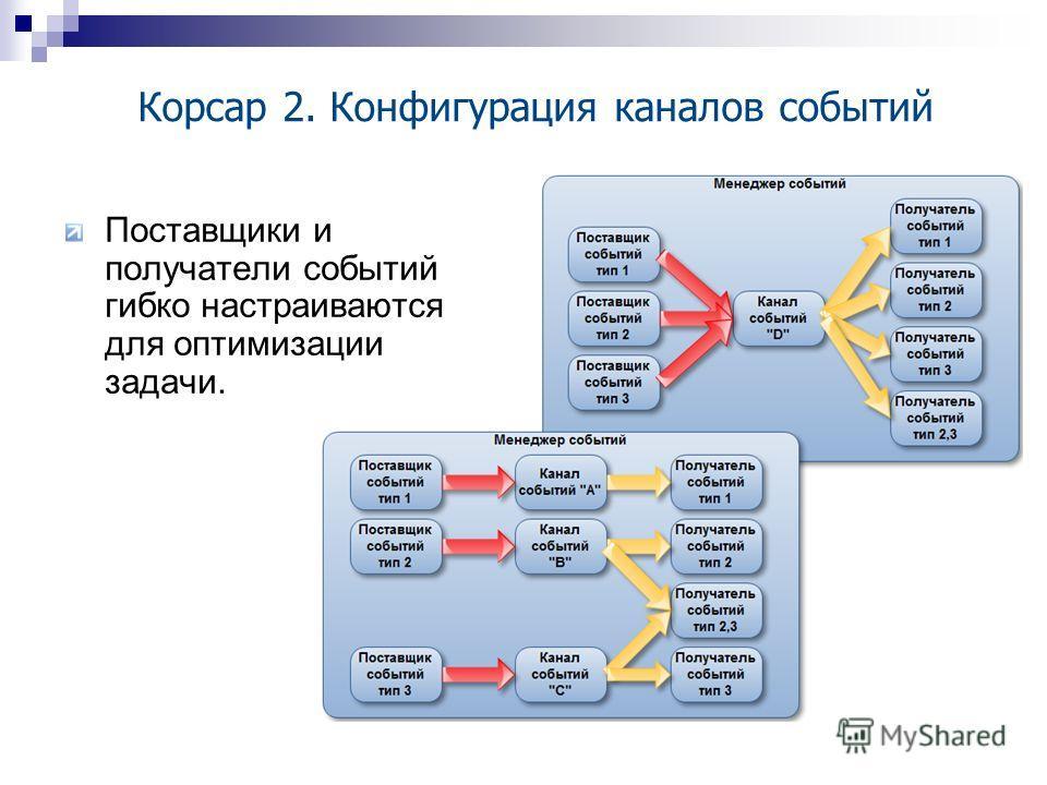 Корсар 2. Конфигурация каналов событий Поставщики и получатели событий гибко настраиваются для оптимизации задачи.