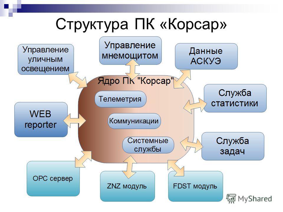 Структура ПК «Корсар»
