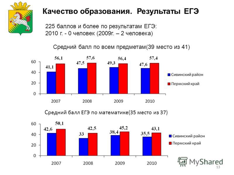 13 Качество образования. Результаты ЕГЭ 225 баллов и более по результатам ЕГЭ: 2010 г. - 0 человек (2009г. – 2 человека) С редний балл ЕГЭ по математике(35 место из 37) Средний балл по всем предметам(39 место из 41)