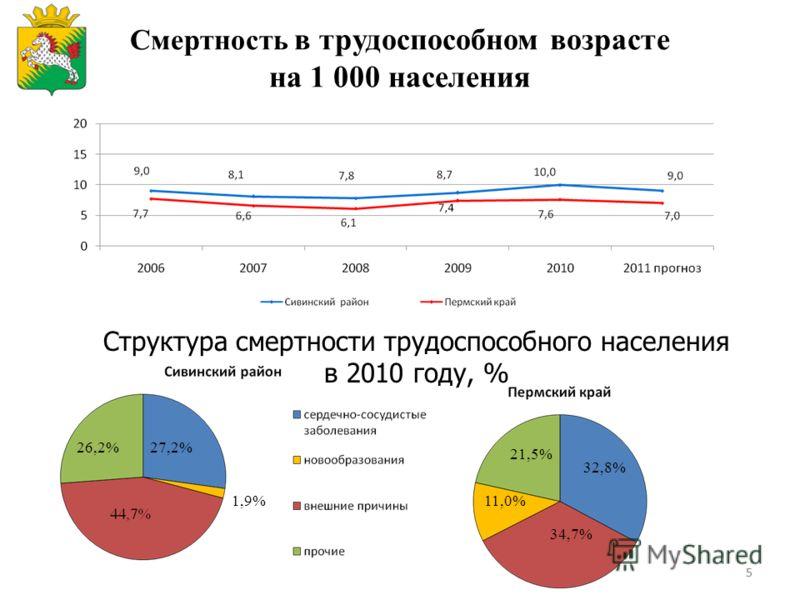 55 Смертность в трудоспособном возрасте на 1 000 населения Структура смертности трудоспособного населения в 2010 году, % 27,2%26,2% 1,9% 32,8% 34,7% 11,0% 21,5%