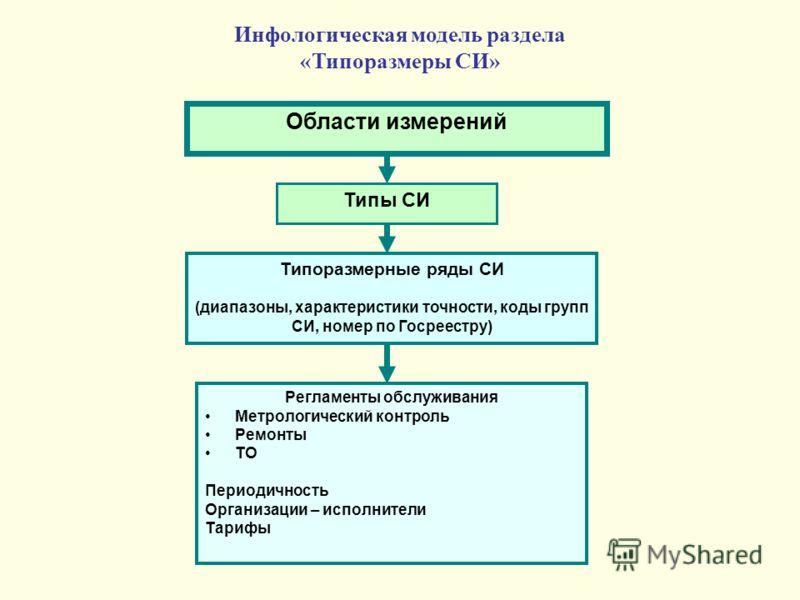 Регламенты обслуживания Метрологический контроль Ремонты ТО Периодичность Организации – исполнители Тарифы Типы СИ Области измерений Типоразмерные ряды СИ (диапазоны, характеристики точности, коды групп СИ, номер по Госреестру) Инфологическая модель