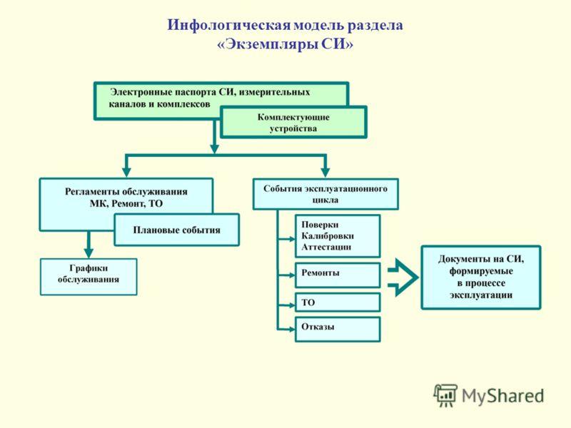 Инфологическая модель раздела «Экземпляры СИ»