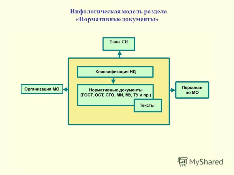Инфологическая модель раздела «Нормативные документы»