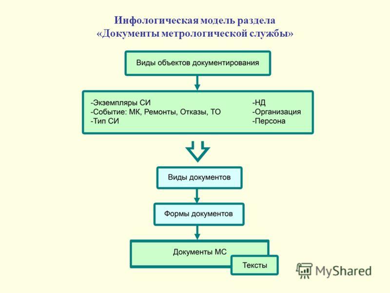 Инфологическая модель раздела «Документы метрологической службы»