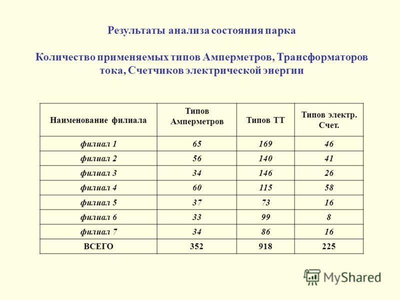 Результаты анализа состояния парка Количество применяемых типов Амперметров, Трансформаторов тока, Счетчиков электрической энергии Наименование филиала Типов Амперметров Типов ТТ Типов электр. Счет. филиал 16516946 филиал 25614041 филиал 33414626 фил