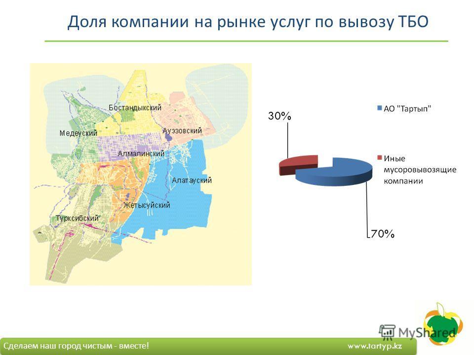 Доля компании на рынке услуг по вывозу ТБО Сделаем наш город чистым - вместе ! www.tartyp.kz