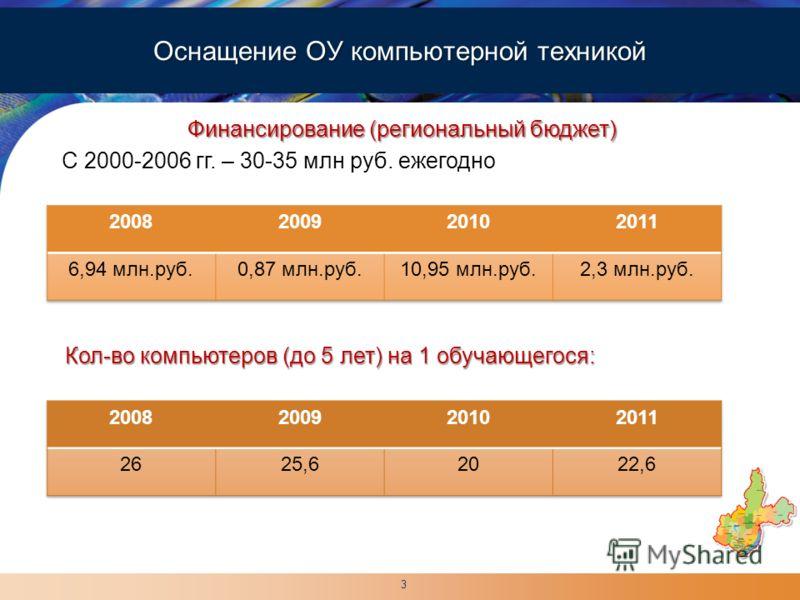 LOGO Финансирование (региональный бюджет) Оснащение ОУ компьютерной техникой С 2000-2006 гг. – 30-35 млн руб. ежегодно Кол-во компьютеров (до 5 лет) на 1 обучающегося: 3