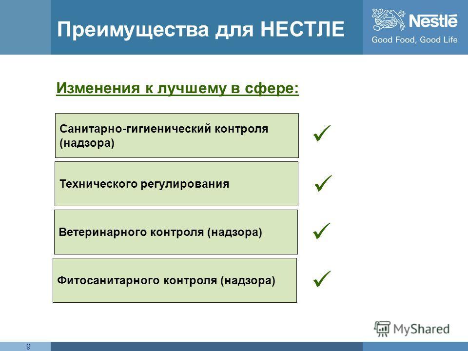 Name of chairman9 Преимущества для НЕСТЛЕ Санитарно-гигиенический контроля (надзора) Технического регулирования Ветеринарного контроля (надзора) Фитосанитарного контроля (надзора) Изменения к лучшему в сфере: