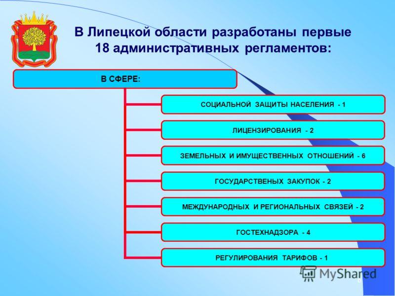 6 В Липецкой области разработаны первые 18 административных регламентов: В СФЕРЕ: СОЦИАЛЬНОЙ ЗАЩИТЫ НАСЕЛЕНИЯ - 1 ЛИЦЕНЗИРОВАНИЯ - 2 ЗЕМЕЛЬНЫХ И ИМУЩЕСТВЕННЫХ ОТНОШЕНИЙ - 6 ГОСУДАРСТВЕНЫХ ЗАКУПОК - 2 МЕЖДУНАРОДНЫХ И РЕГИОНАЛЬНЫХ СВЯЗЕЙ - 2 ГОСТЕХНАДЗ