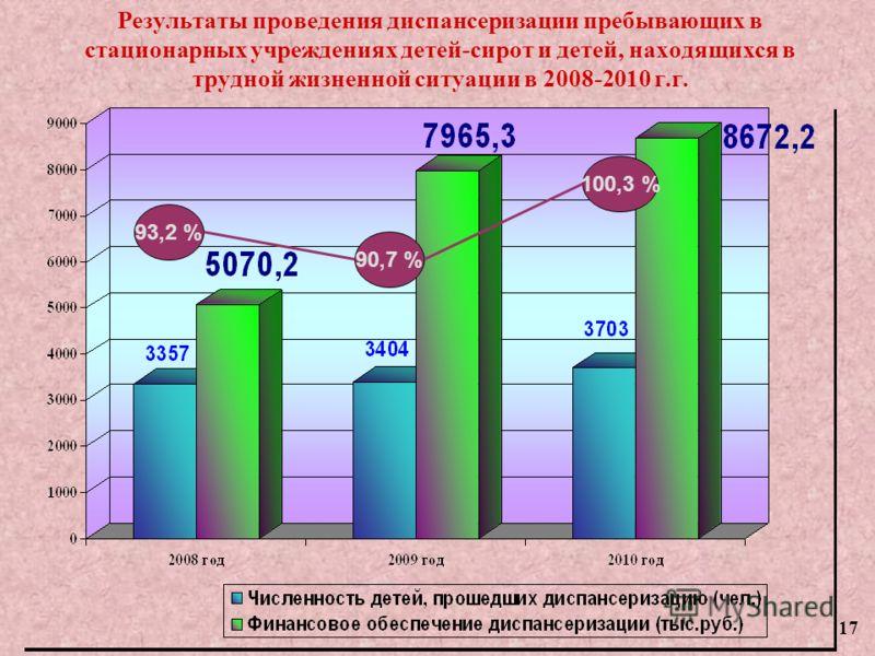 Результаты проведения диспансеризации пребывающих в стационарных учреждениях детей-сирот и детей, находящихся в трудной жизненной ситуации в 2008-2010 г.г. 93,2 % 90,7 % 100,3 % 17
