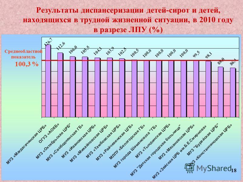 Результаты диспансеризации детей-сирот и детей, находящихся в трудной жизненной ситуации, в 2010 году в разрезе ЛПУ (%) Среднеобластной показатель 100,3 % 18