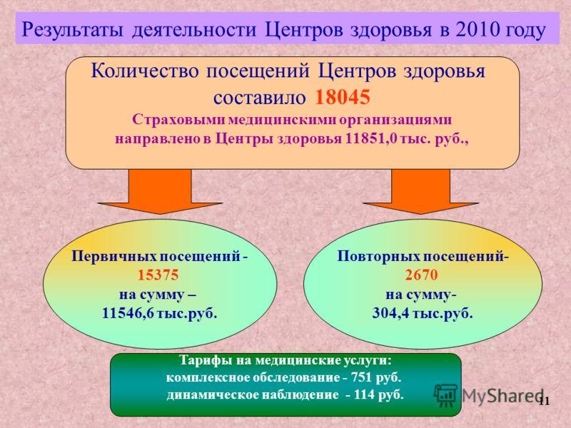 Количество посещений Центров здоровья составило 18045 Страховыми медицинскими организациями направлено в Центры здоровья 11851,0 тыс. руб., Результаты деятельности Центров здоровья в 2010 году Первичных посещений - 15375 на сумму – 11546,6 тыс.руб. Т