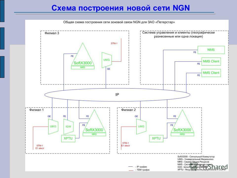 Схема построения новой сети NGN